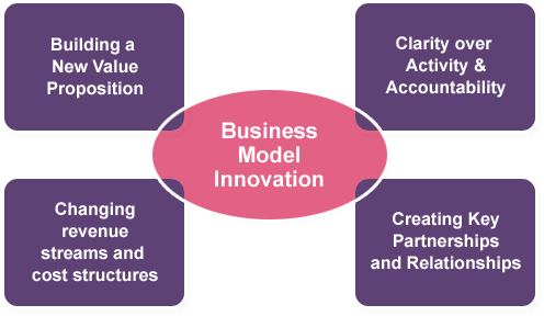 innovation in business essay (hsiao) in this paper, this author will define innovation, design, and creativity, compare and contrast the terms, and discuss their business implications.