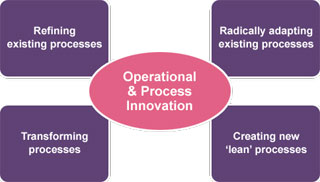 Operational & Process Innovation