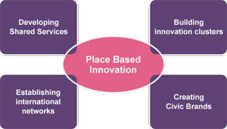 Place Based Innovation